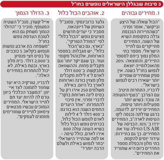 שלוש סיבות שבגללן הישראלים נופשים בחול